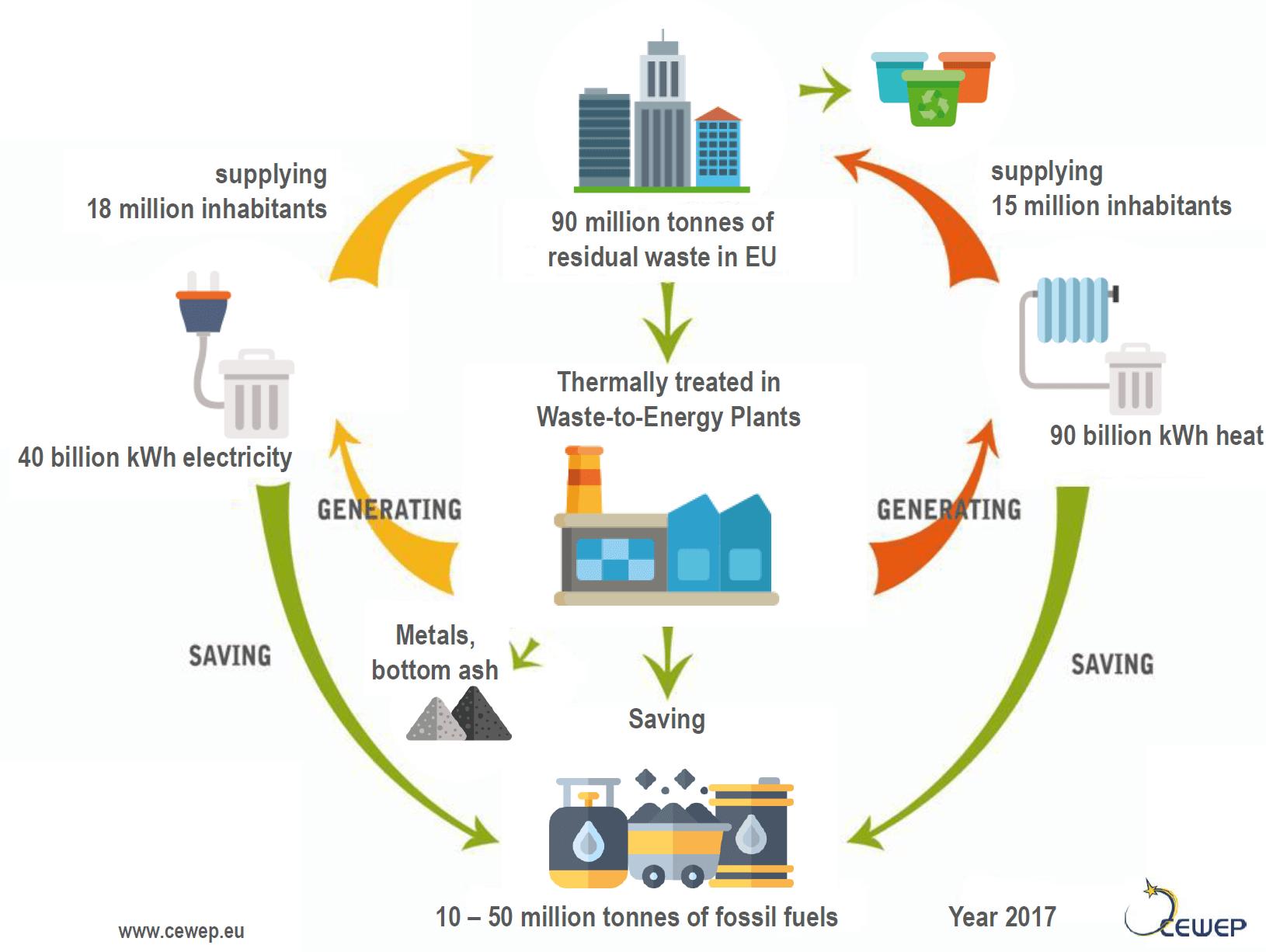 Waste-to-energy plant to take on Ethiopia's rubbish epidemic